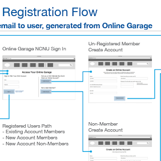 Online Garage Overview Wireframe User Flows
