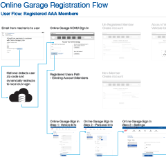 Online Garage Wireframe and User Flow for Registered AAA Members